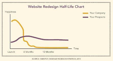 website redesign happiness halflife