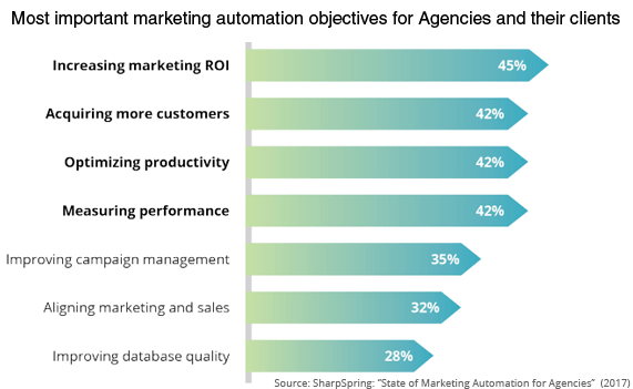 Marketing Autmation Objectives for Agencies