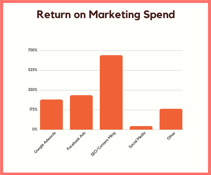 Return on Marketing Spend
