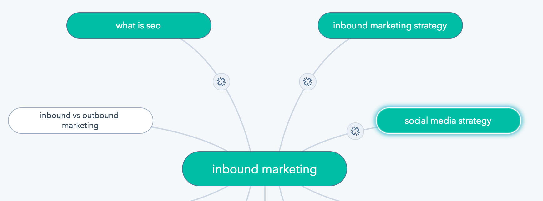 inbound strategy example