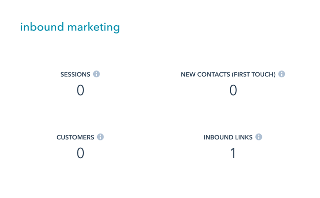 inbound marketing stats
