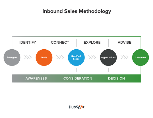 inbound-sales-methodology-1.png
