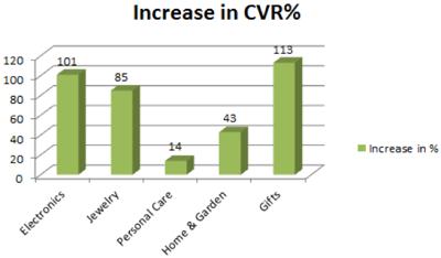 chart CVR