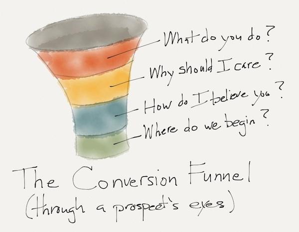 conversion funnel-prospect