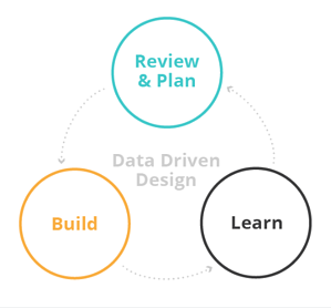 Data-Driven Design Improvement Cycle