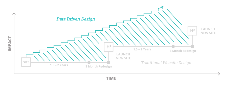 Data-Driven Design vs. Traditional Website Design