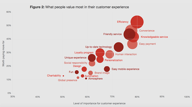 digital marketing trends customer experience