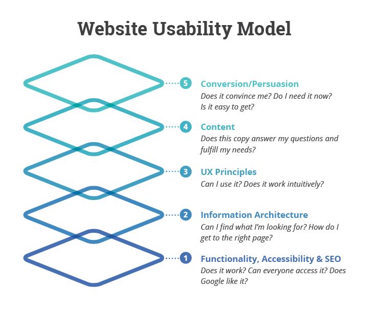 Website Usability (UX) Model