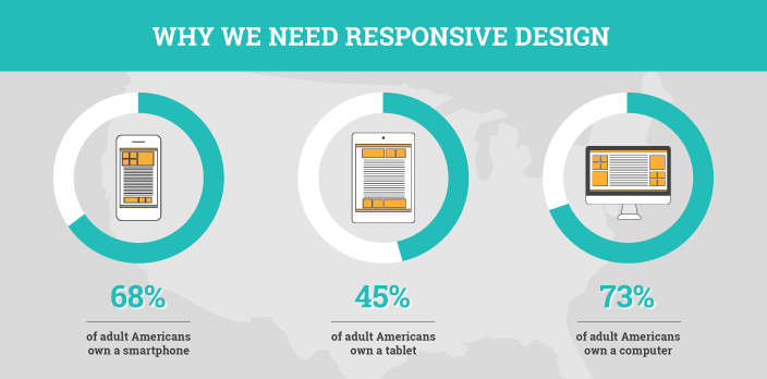 Why we need responsive design