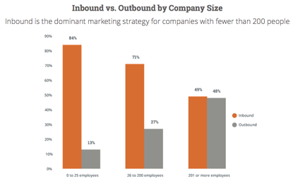 small-businesses-rely-on-inbound-statistics-2015