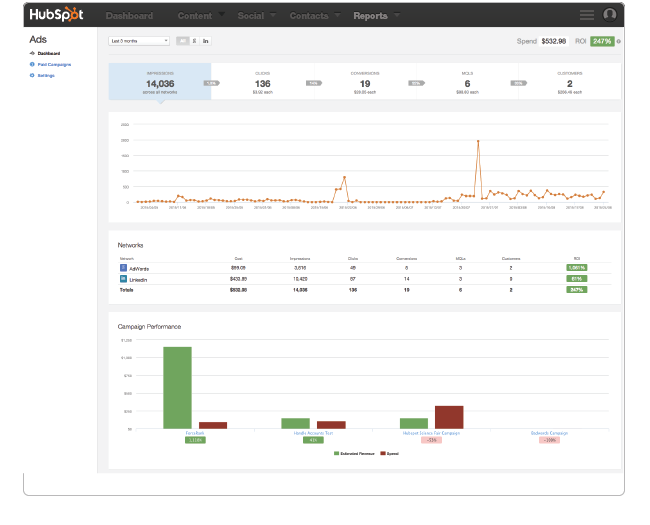 HubSpot Ads Add-on ROI Dashboard